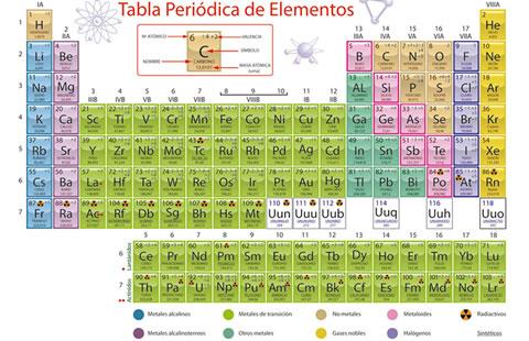 Advierten extincin de algunos elementos qumicos la opcin de advierten extincin de algunos elementos qumicos urtaz Choice Image