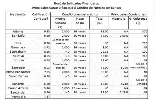 creditos via nomina sin buro