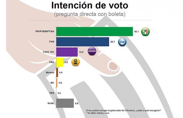 Espacio Muestral: Serrano 43.1%; Javier Corral 29.7% y José Luis Barraza 12%