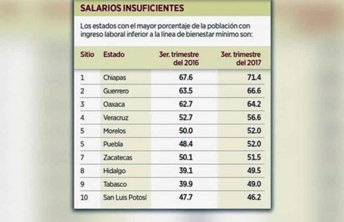 Disminuye ingreso laboral de mexicanos 2.1%