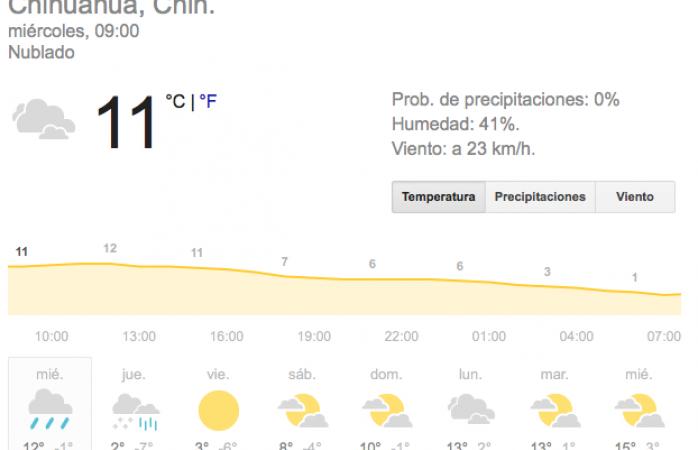 Se pronostican bajas temperaturas y lluvias con intervalos en Chihuahua