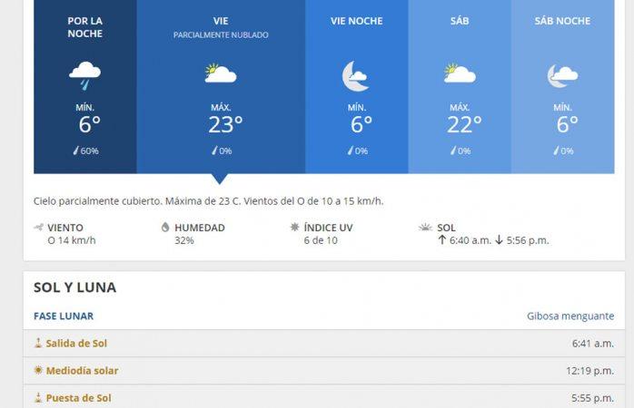 Pronostican un viernes sin probabilidad de lluvia