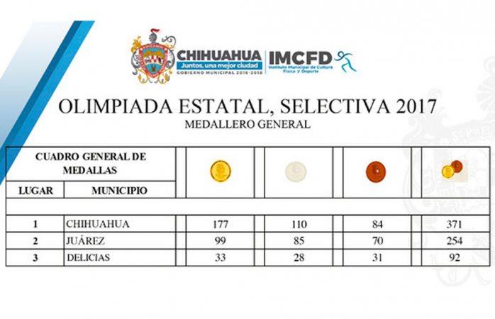 Arrasa Chihuahua en Olimpiada Estatal con 371 medallas
