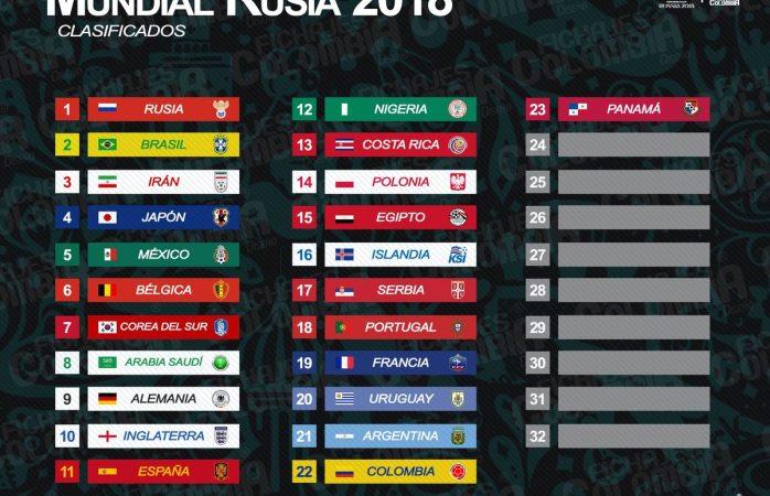 Pasan 23 selecciones al mundial