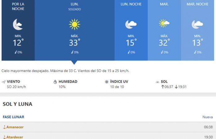 Se pronostica lunes caluroso con máxima de 33° C