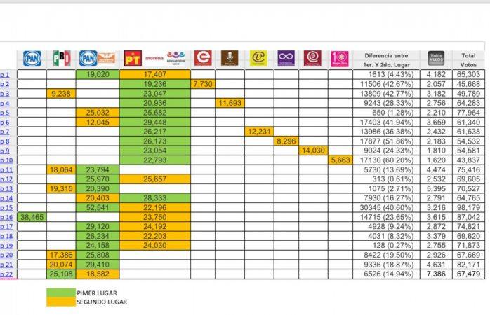 Checa la lista de votación total a diputado por distrito