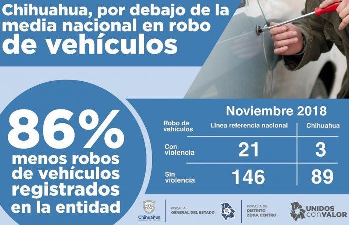 Disminuye robo vehicular en Chihuahua
