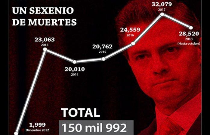 Se incentivó la violencia y hubo más muertes con EPN que con Calderón