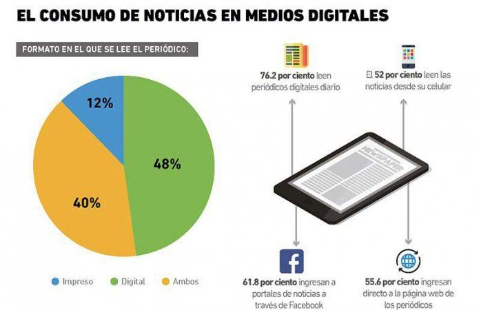 Casi la mitad de mexicanos leen noticias en internet