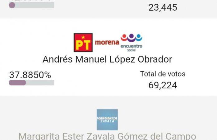 Oficial: obtuvo Amlo 69 mil 224 votos en el distrito 8