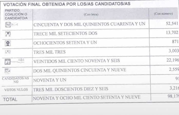 Ratifica AME triunfo de Jorge Soto en el 15
