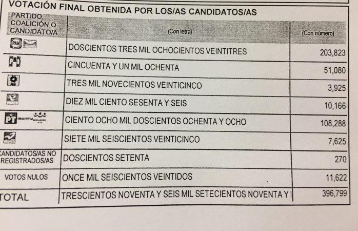Obtuvo Maru Campos 51% de la votación total