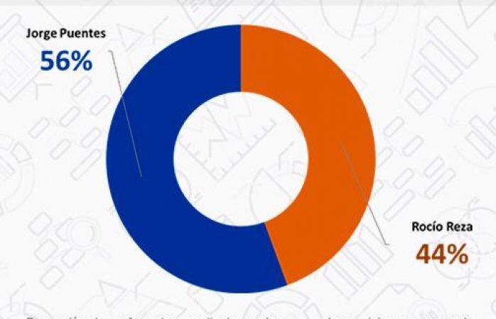 Tiene Jorge Puente 56% en intención del voto