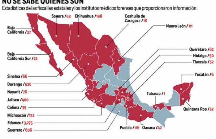 Hay en México 5 mil 930 cuerpos sin identificar, 198 son de Chihuahua