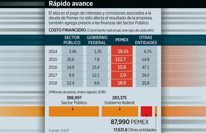 Hay más presión por deuda de pemex