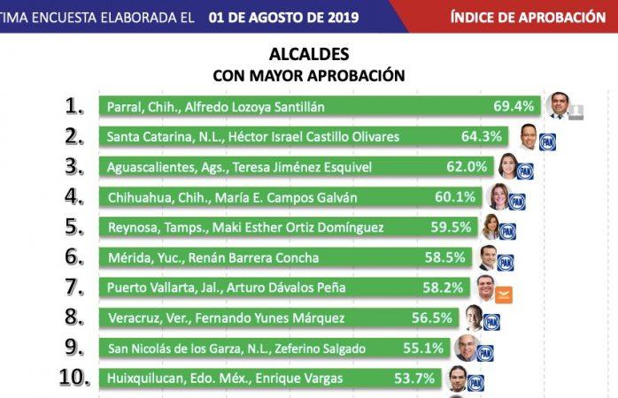 Se mantiene El Caballo Lozoya como el mejor alcalde