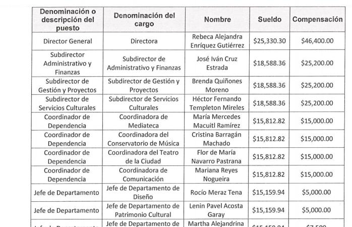 Sumida en la corrupción, la cultura municipal