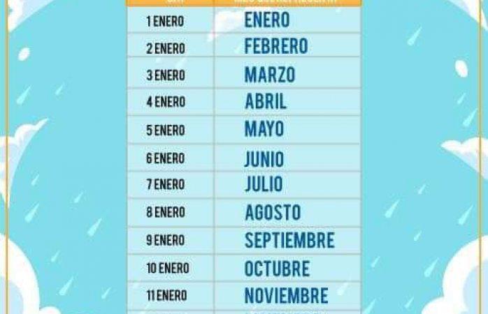 Calendario Cabanuelas.Predecir El Tiempo Con Las Cabanuelas Tradicion Ancestral