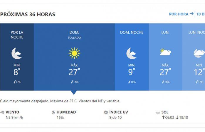 Pronostican domingo soleado con máxima de 27° C
