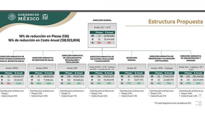 Publican el programa de rediseño de la estructura organizacional en el IMSS