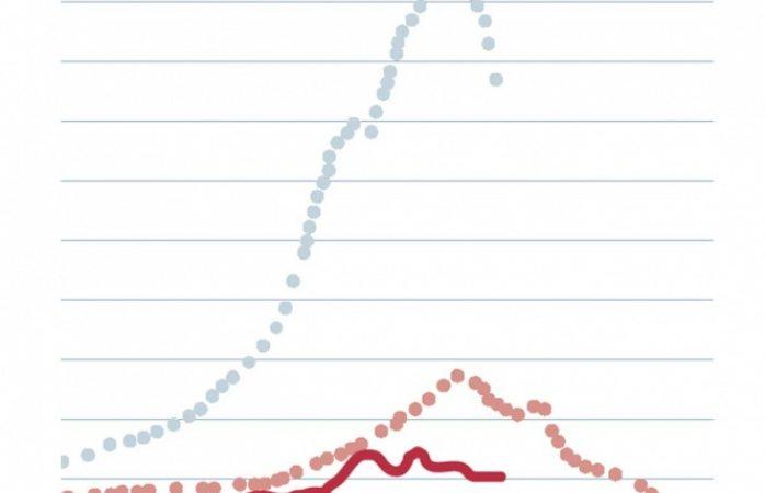 Dengue sigue al alza; suman 32 mil casos
