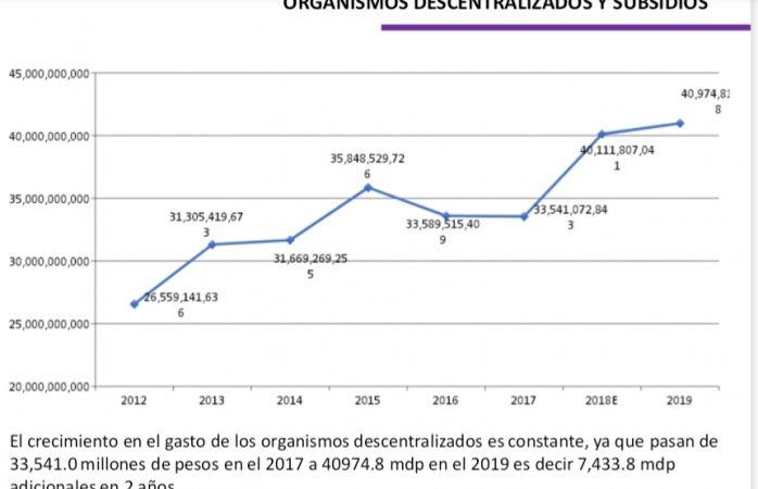Se dispara el gasto de descentralizados estatales