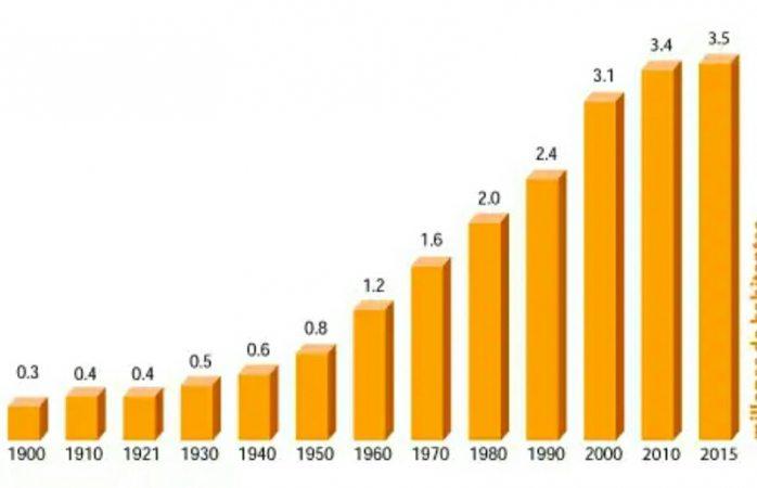 En el mes de marzo del 2020 se dará el censo poblacional del INEGI