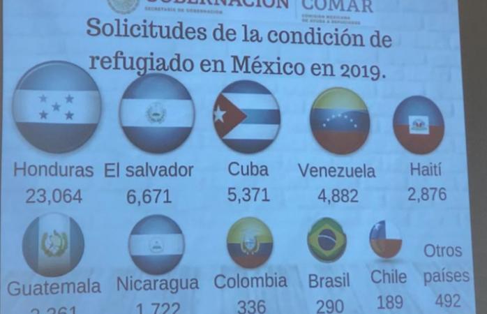 México recibe 83 mil solicitudes de asilo en su mayoría de hondureños