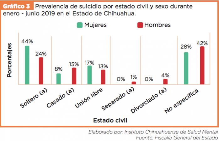 Divorciados y separados los que menos suicidio cometen en Chihuahua