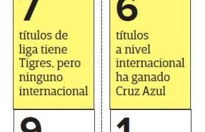 Tigres y Cruz Azul se enfrentan por el título de la Leagues Cup
