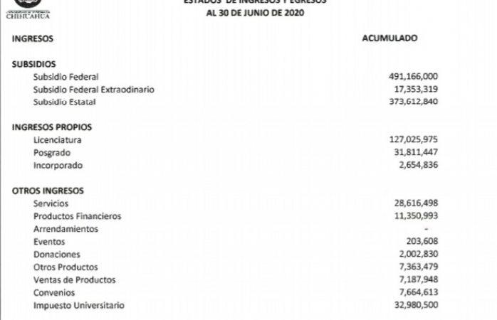Representan colegiaturas un 14% de ingresos de la uach