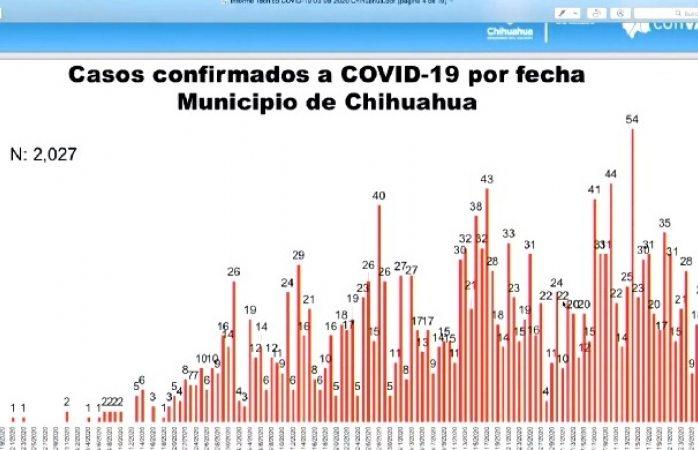 Rebasa la ciudad los 2 mil contagios por covid