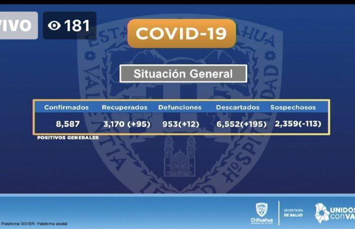 Suman 95 nuevos casos de covid en el estado en 24 horas