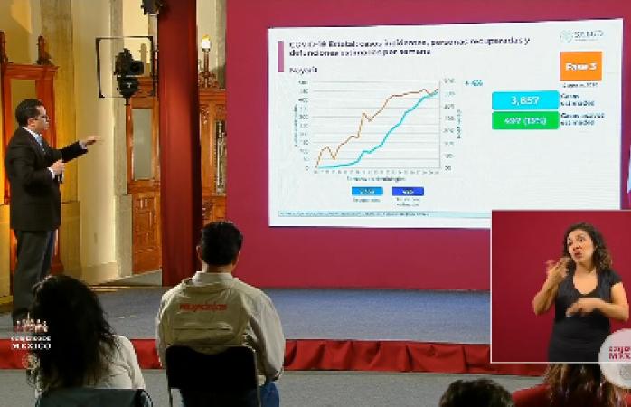 Coronavirus en méxico: alcanza los 49,698 muertos y 456,100 contagios