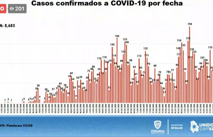 Confirman 73 nuevos contagios de covid en el estado