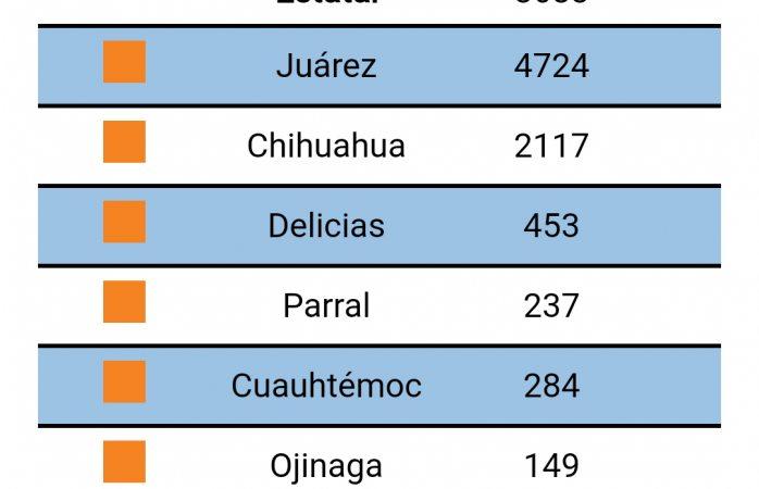 Mueren 2 en Delicias y otro en Meoqui por Covid19