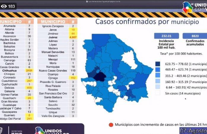 Alcanza la ciudad las 150 defunciones covid