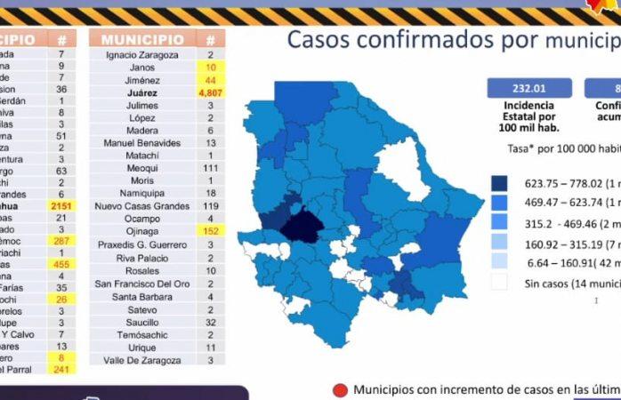 Guachochi, Jiménez y Parral suman nuevos casos