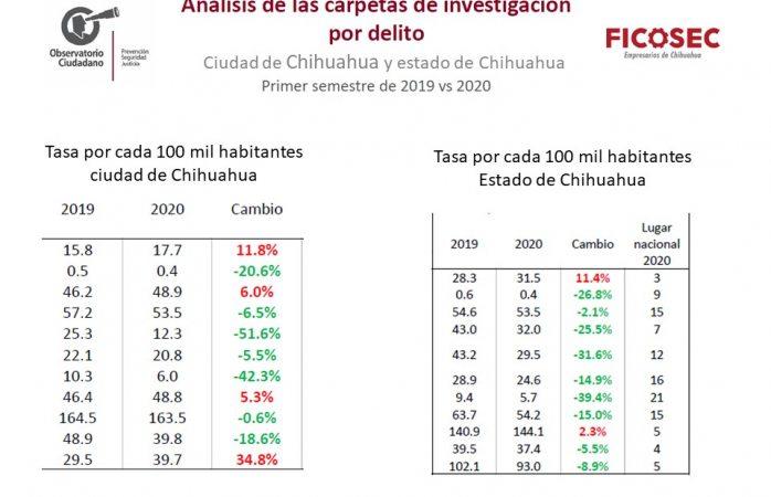 Disminuye la incidencia delictiva del 2019 al 2020
