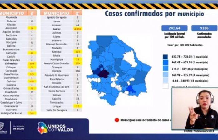 Registra la ciudad 2,274 contagios de covid-19