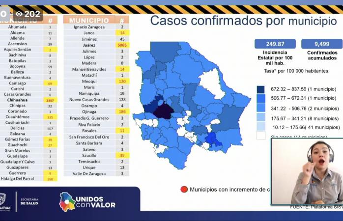 Confirman 97 nuevos casos de covid en el estado