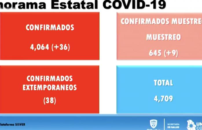 Suma estadística de covid en el estado 4 mil 64 casos