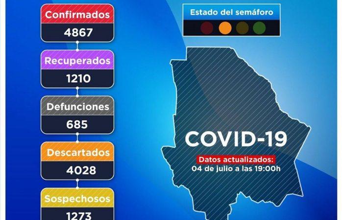 Confirman 4,876 contagios de covid en el estado