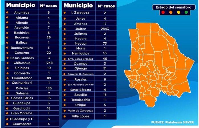 Suma la ciudad 10 nuevos casos de covid