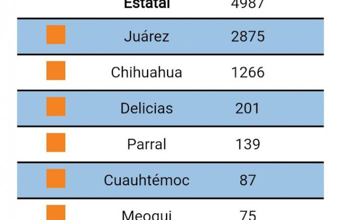 Delicias rompe récord: 201 infectados y 12 muertos por covid