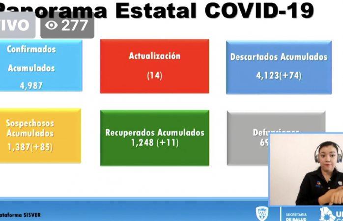 Confirman 62 nuevos contagios de covid en el estado