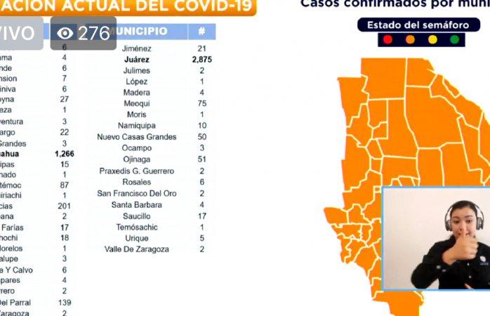Confirmados 1,266 casos covid en la ciudad