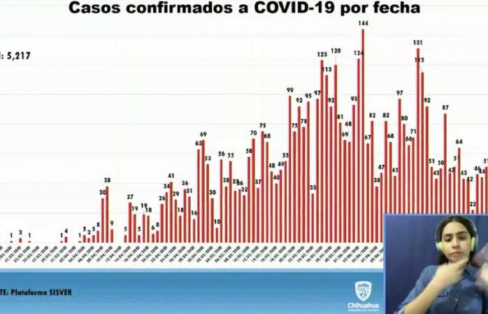 Confirman 114 nuevos contagios de covid en el estado