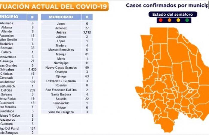 Confirman 5,570 casos covid en el estado