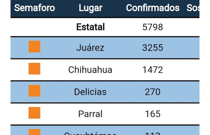 Suma Delicias 2 muertos y 10 contagios de Covid-19
